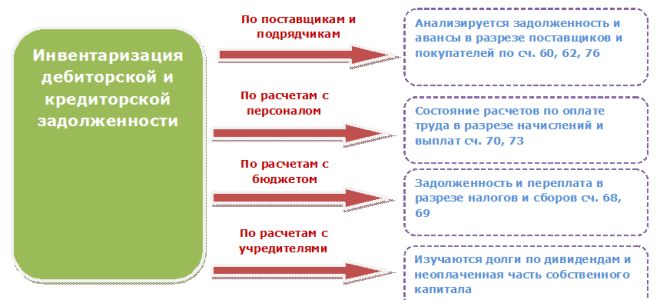 Инвентаризация расчетов с дебиторами и кредиторами: образец акта