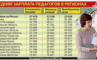 Средняя зарплата в Нижнем Новгороде  согласно данным Росстата: уровень заработной платы учителя