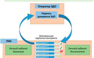 Портал исполнения контрактов ЕАСУЗ