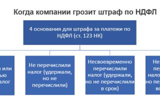 Просроченная уплата НДФЛ сопряжена с выставлением требований и штрафов