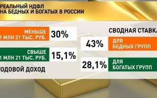 Россиян не волнует налог на богатство?