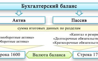 Валюта баланса: строка в балансе, что это такое