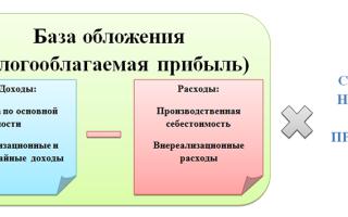 Как рассчитать налог на прибыль: пример подсчета