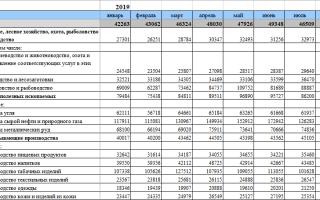 Самые высокие зарплаты в России по профессиям