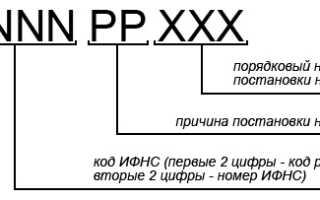 Что такое КПП организации: расшифровка аббревиатуры