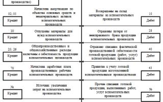 """Счет 23 """"Вспомогательные производства"""" в бухгалтерском учете"""