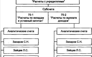 """Счет 75 """"Расчеты с учредителями"""" в бухгалтерском учете: проводки"""