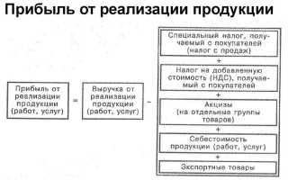 Прибыль от реализации продукции: формула как посчитать выручку