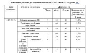Хронометраж рабочего времени: образец заполнения и проведение