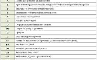 Буквенные и условные обозначения и коды в табеле учета рабочего времени