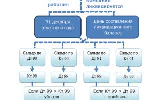 Реформация баланса: проводки на конец года, закрытие счетов