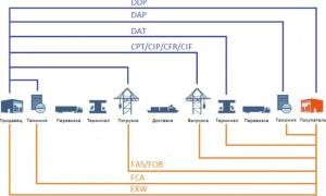 Условия поставки EXW (EX Works) Инкотермс 2010: что это, расшифровка, отличия от FCA
