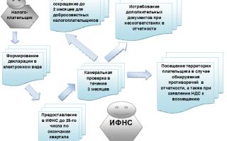 Камеральная проверка по НДС: сроки и период, обнаружение ошибок