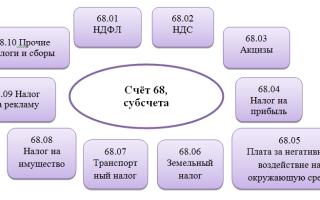 Счет 68 в бухгалтерском учете: характеристика