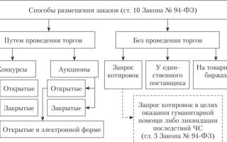 Методы нечестной конкуренции в сфере госзакупок по закону №44-ФЗ