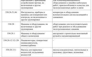 Классификатор основных средств по амортизационным группам: расшифровка, норма, коэффициенты