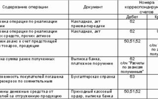 Счет 62 в бухгалтерском учете для отражения сведений об оплате и отгрузке