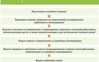 Положение о командировках: образец, законодательные акты