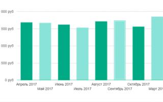Средняя зарплата в Ярославле и Ярославской области: обзор заработной платы по профессиям